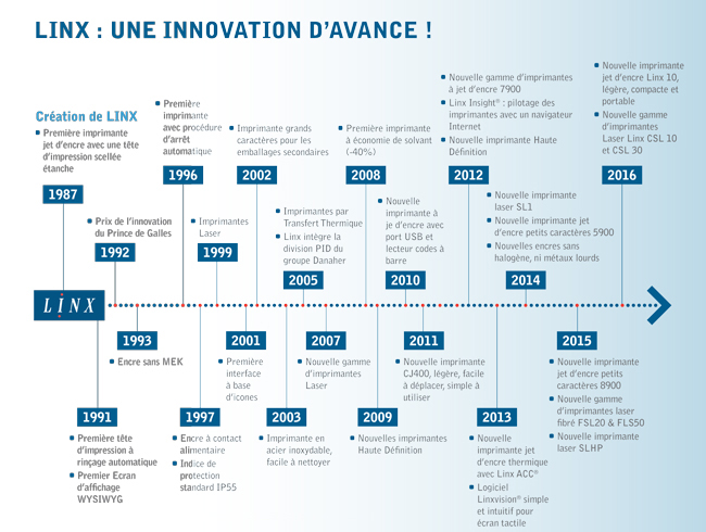 LINX, une innovation d'avance